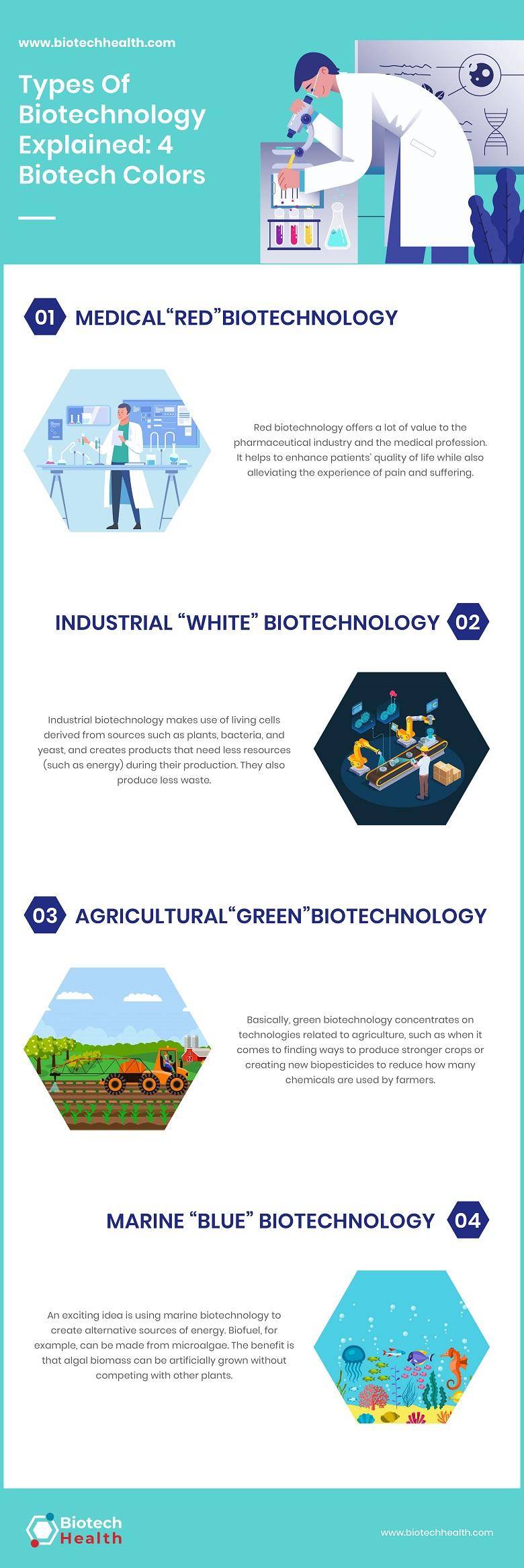 Biotechnology Types